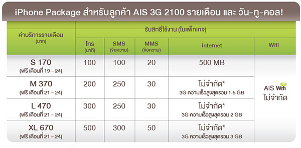 Package iPhone 5S_AIS