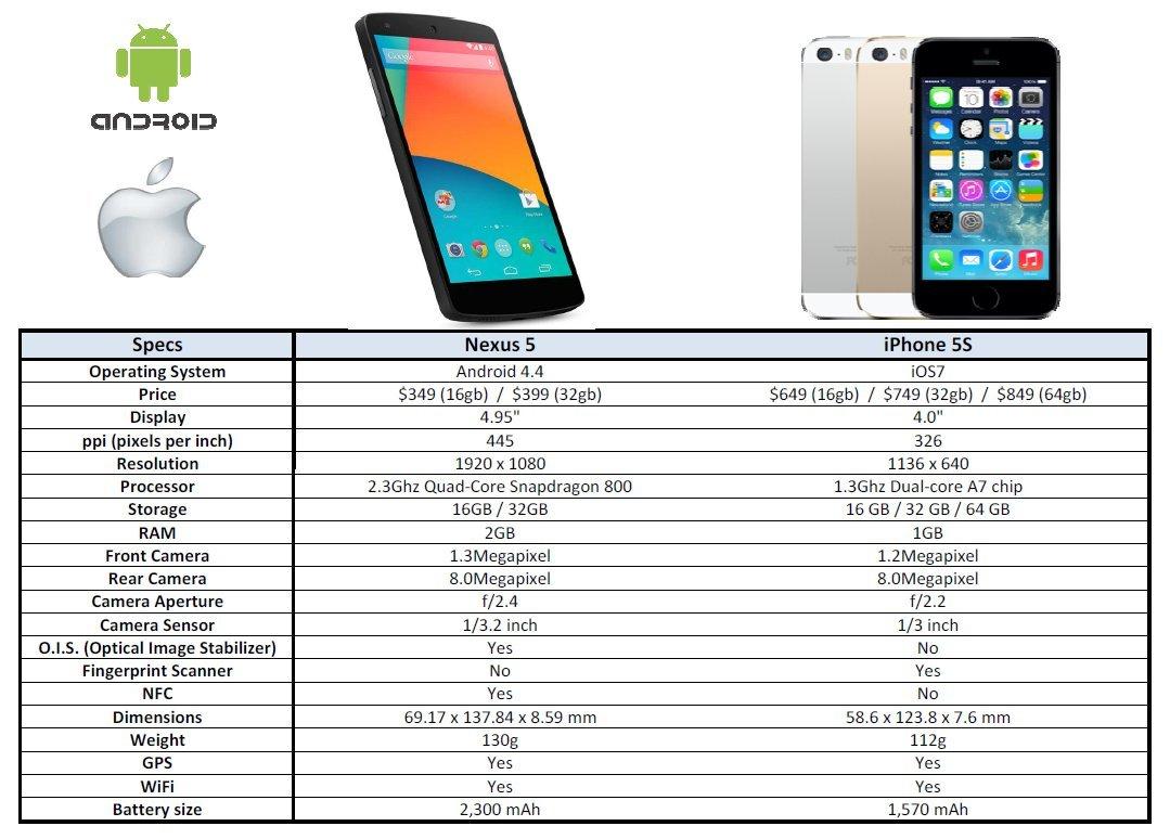 iphone5s vs Nexus
