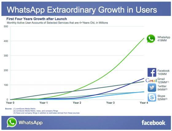 facebook-buy-whatapp