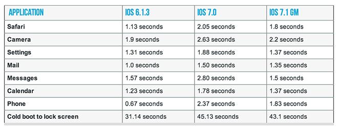 14.03.10-iPhone4-iOS71