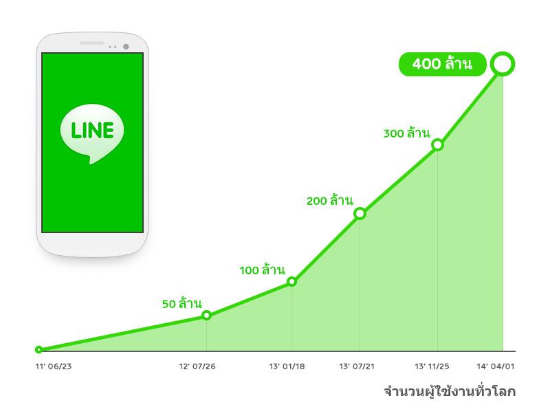 400million_th_graph