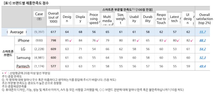 AvS.phone_.rankings.2014