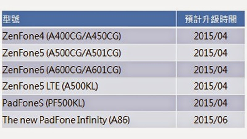 ASUS - Lollipop Releasing Plan for Zenfone (1)