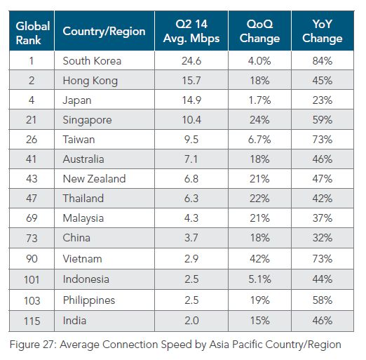 Average-Internet-Speed-Asia-Pacific