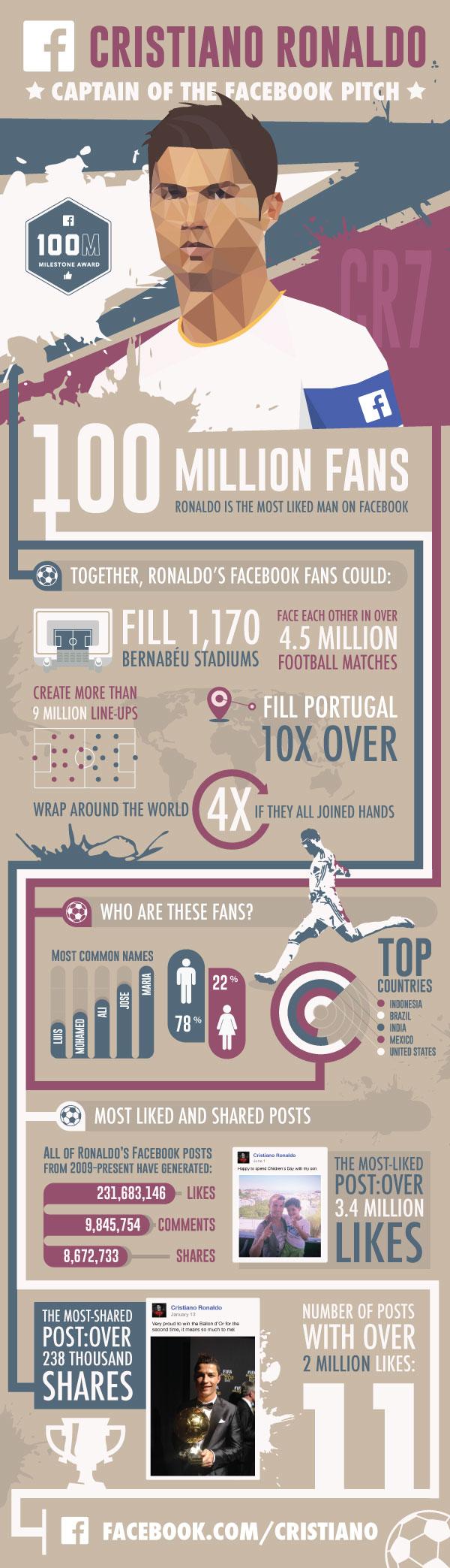 Ronaldo-100M-likes-1