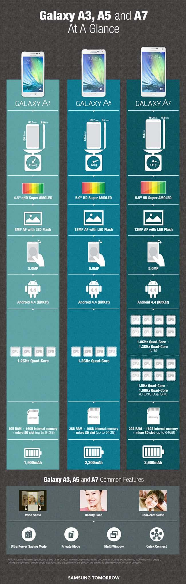 Samsung-Galaxy-A7-infographic