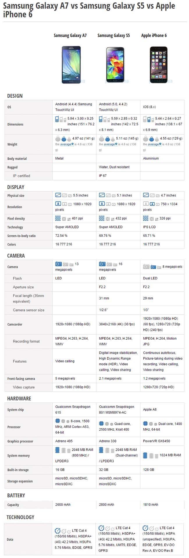 Samsung Galaxy A7 vs Galaxy S5 vs Apple iPhone 6 update