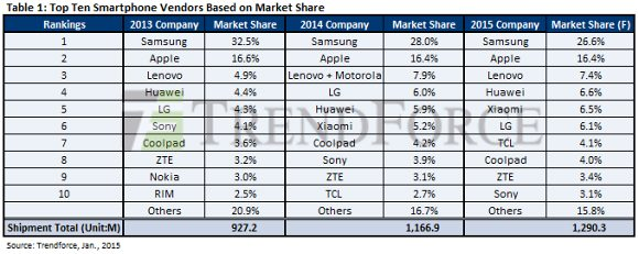 Samsung dominated smartphone shipments in 2014