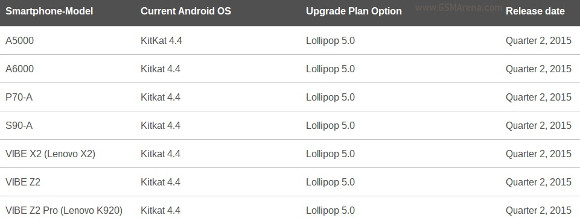 Lenovo update lolipop