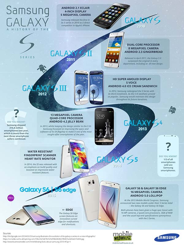 Samsung-Galaxy-S-line-Infographic 600