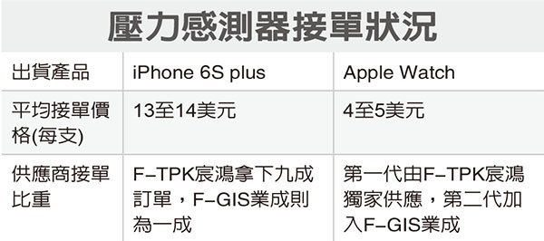 iPhone-6s-Plus spec