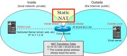 Static-NAT